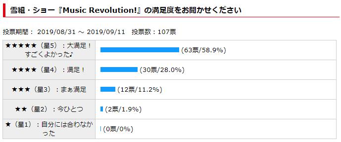「雪組『Music Revolution!』の観劇評価の結果